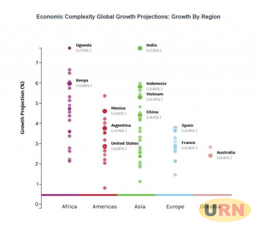 The economic complexity global growth projections showing Uganda's Position